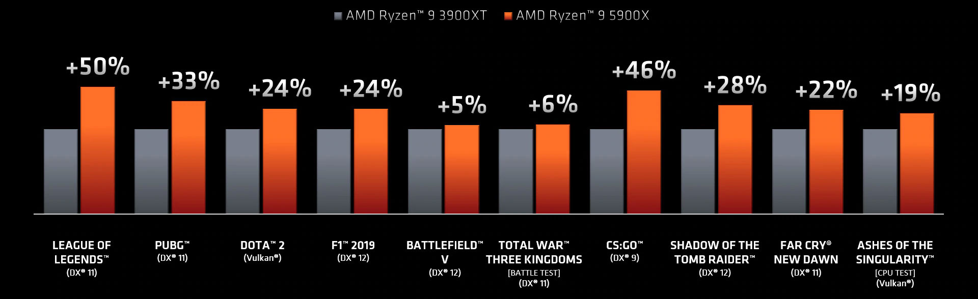 AMD Ryzen Desktop Processors